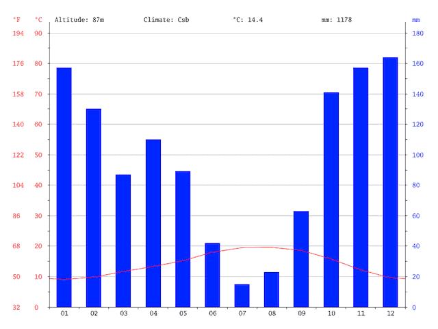 Gráfico do clima do Porto
