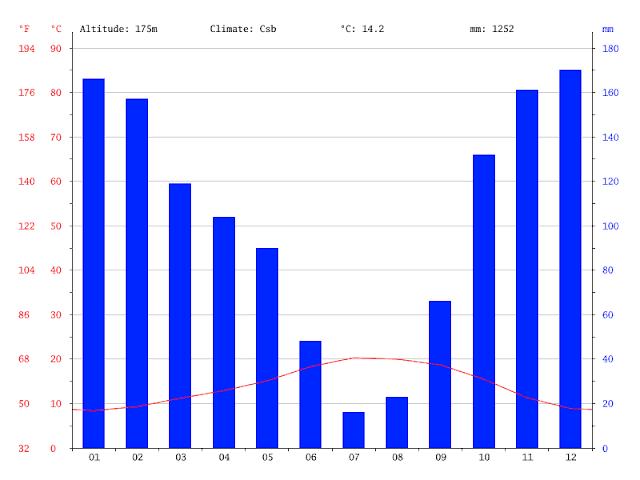Clima e temperatura em Braga